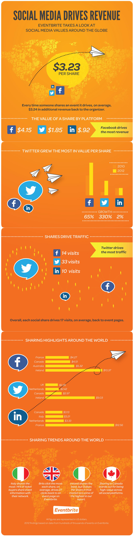 Infografica Eventbrite